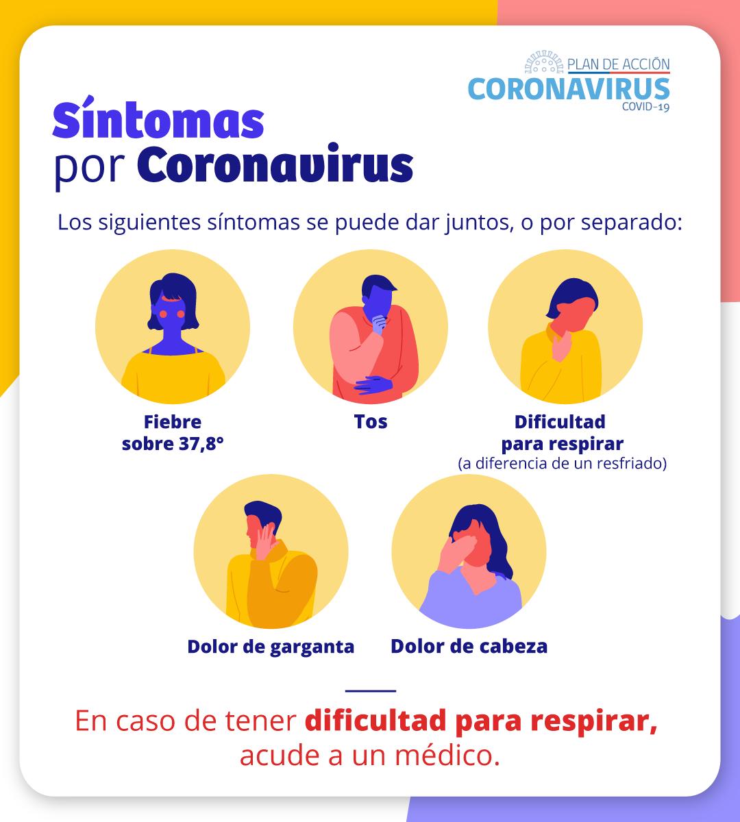 Sintomas Coronavirus: fiebre sobre 38 grados, tos y dificultad para respirar