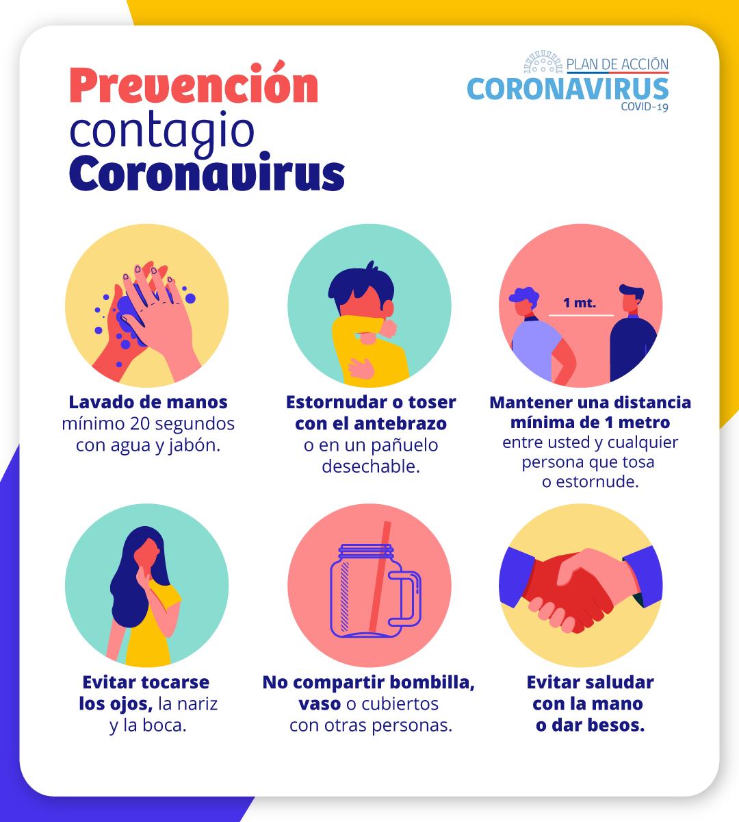 Prevencion del contagio:lavado de manos, estornudar o toser con antebrazo, mantener distancia de 1 metro, evitar tocar ojos nariz y boca, no compartir bombilla, vasos o cubiertos, evitar saludar con la mano