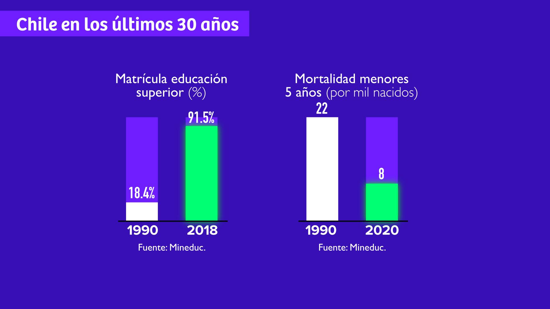 matricula educacion superior y mortalidad en menores